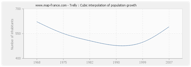 Trelly : Cubic interpolation of population growth
