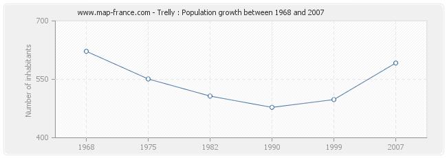 Population Trelly