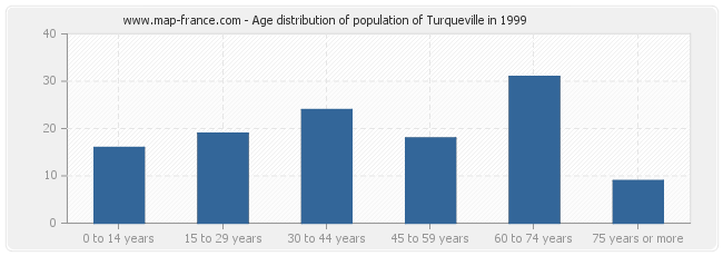 Age distribution of population of Turqueville in 1999