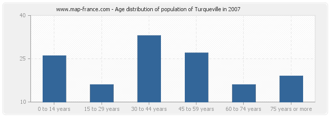 Age distribution of population of Turqueville in 2007