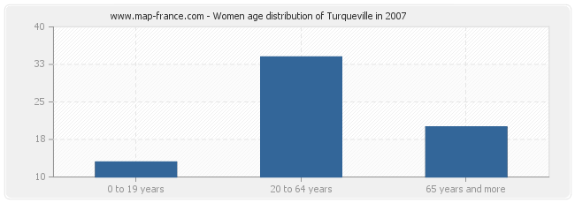 Women age distribution of Turqueville in 2007