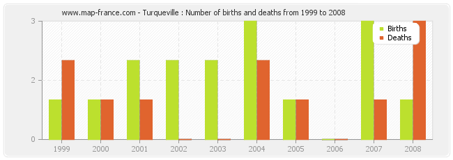 Turqueville : Number of births and deaths from 1999 to 2008