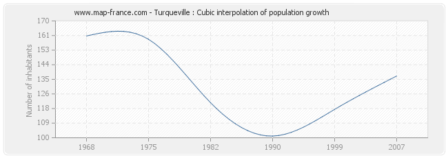 Turqueville : Cubic interpolation of population growth