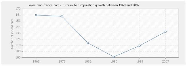 Population Turqueville