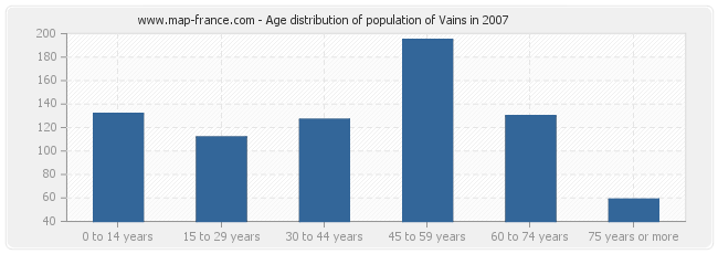 Age distribution of population of Vains in 2007