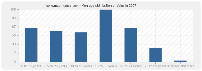 Men age distribution of Vains in 2007