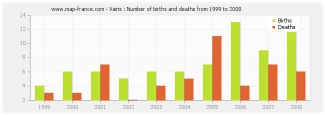 Vains : Number of births and deaths from 1999 to 2008