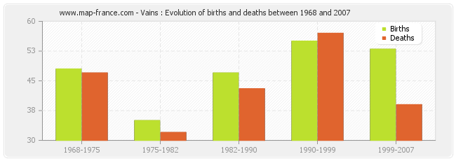 Vains : Evolution of births and deaths between 1968 and 2007