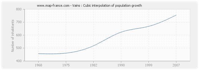 Vains : Cubic interpolation of population growth