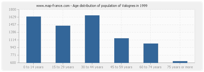 Age distribution of population of Valognes in 1999