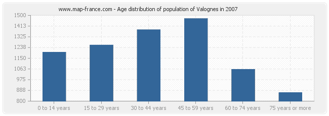 Age distribution of population of Valognes in 2007