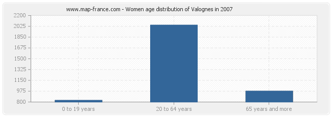 Women age distribution of Valognes in 2007