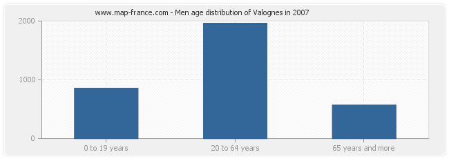 Men age distribution of Valognes in 2007