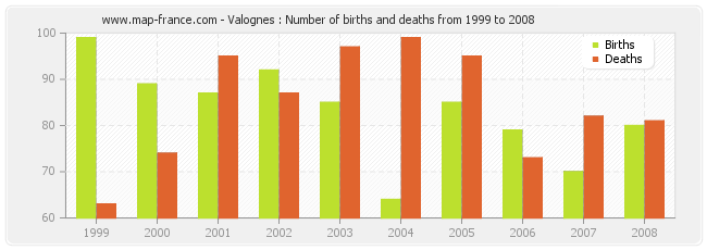 Valognes : Number of births and deaths from 1999 to 2008