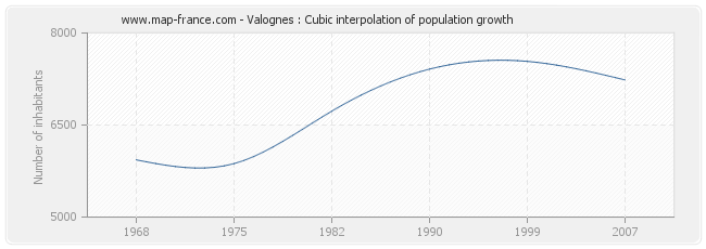 Valognes : Cubic interpolation of population growth