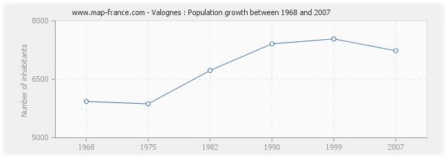 Population Valognes