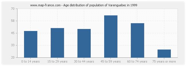 Age distribution of population of Varenguebec in 1999