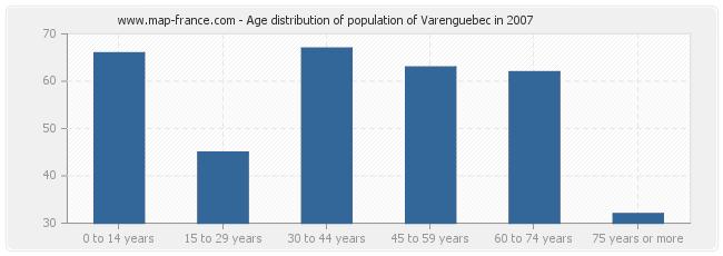 Age distribution of population of Varenguebec in 2007