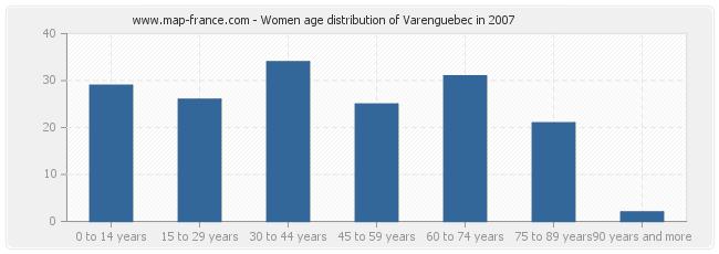 Women age distribution of Varenguebec in 2007
