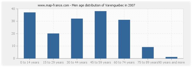 Men age distribution of Varenguebec in 2007