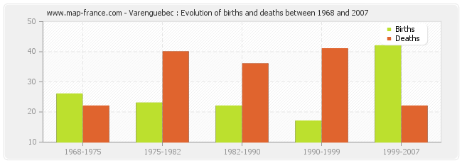 Varenguebec : Evolution of births and deaths between 1968 and 2007