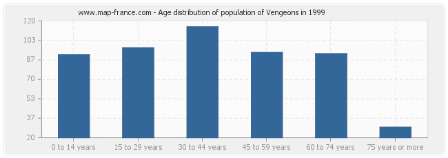 Age distribution of population of Vengeons in 1999