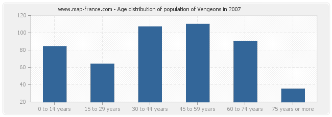 Age distribution of population of Vengeons in 2007
