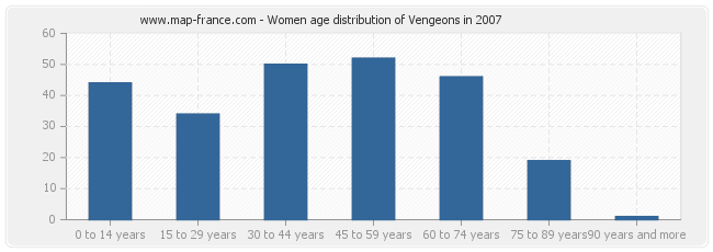 Women age distribution of Vengeons in 2007