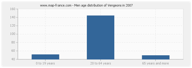 Men age distribution of Vengeons in 2007