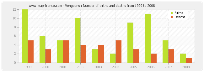 Vengeons : Number of births and deaths from 1999 to 2008