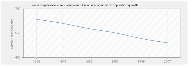 Vengeons : Cubic interpolation of population growth