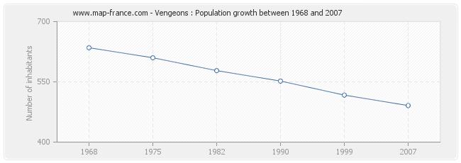 Population Vengeons