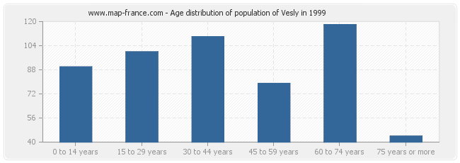 Age distribution of population of Vesly in 1999