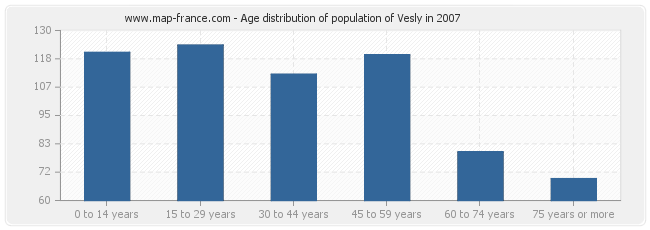 Age distribution of population of Vesly in 2007