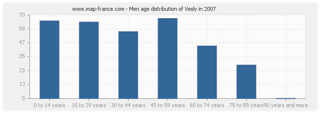 Men age distribution of Vesly in 2007