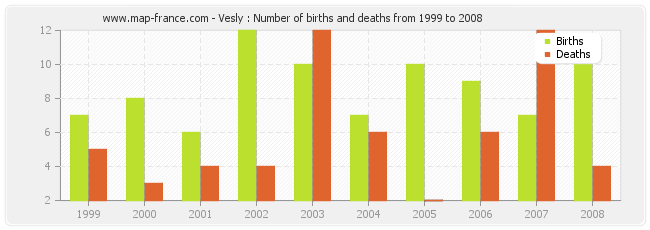 Vesly : Number of births and deaths from 1999 to 2008