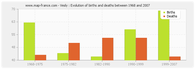 Vesly : Evolution of births and deaths between 1968 and 2007