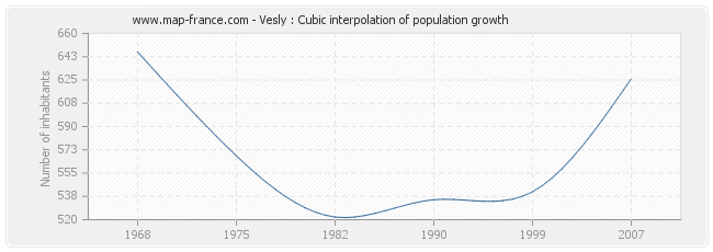 Vesly : Cubic interpolation of population growth