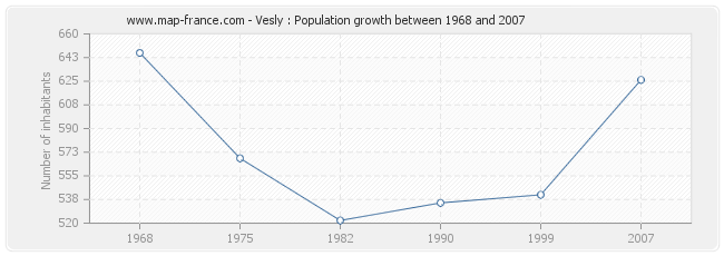 Population Vesly