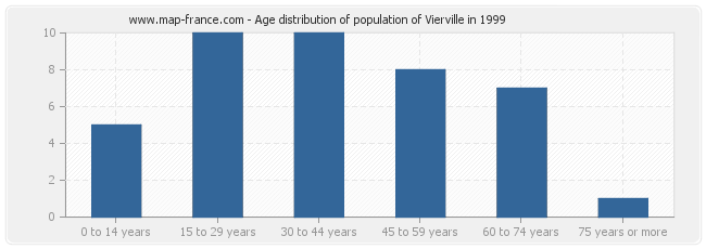 Age distribution of population of Vierville in 1999