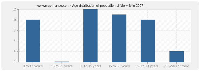 Age distribution of population of Vierville in 2007