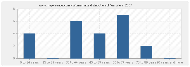 Women age distribution of Vierville in 2007