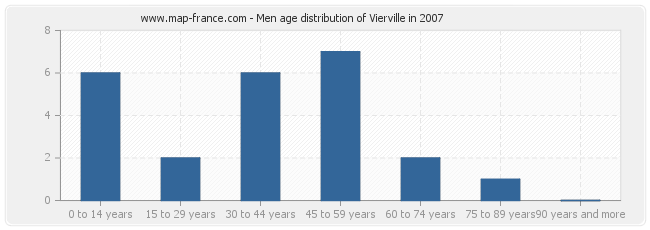 Men age distribution of Vierville in 2007