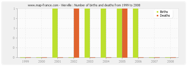 Vierville : Number of births and deaths from 1999 to 2008