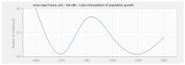 Vierville : Cubic interpolation of population growth