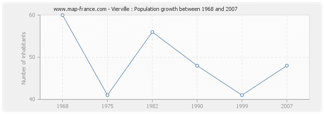 Population Vierville