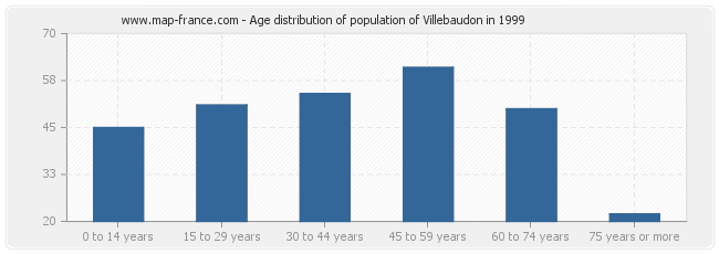 Age distribution of population of Villebaudon in 1999