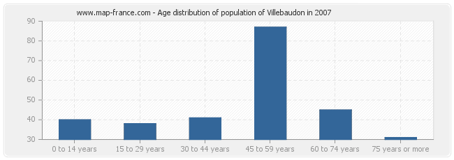 Age distribution of population of Villebaudon in 2007