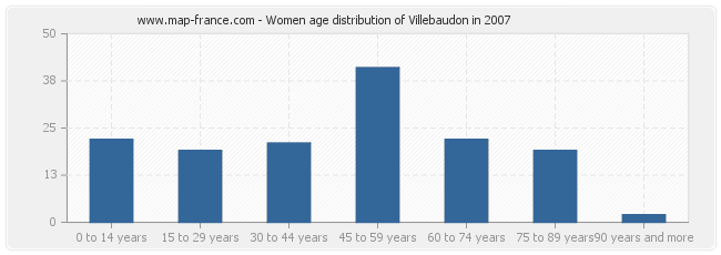 Women age distribution of Villebaudon in 2007