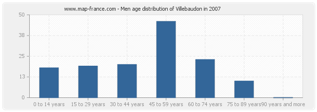 Men age distribution of Villebaudon in 2007